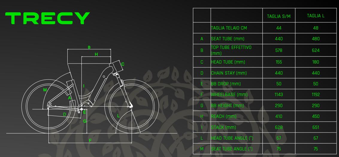 trecy geometrie